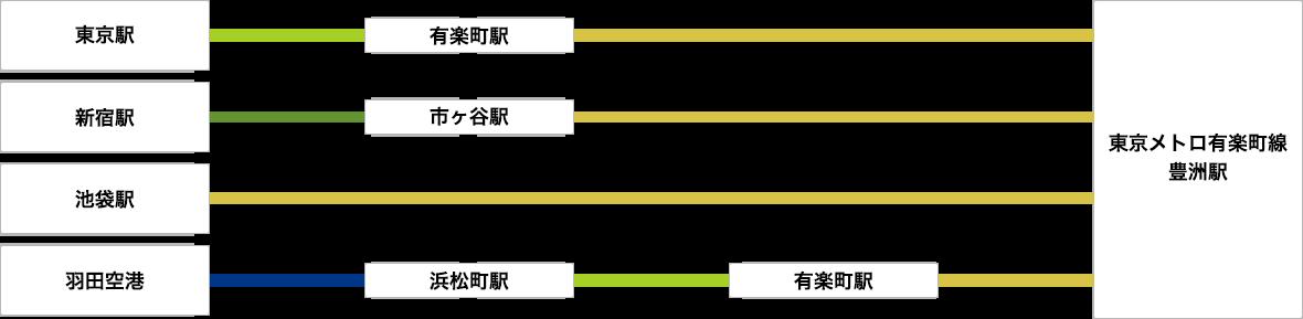 [図]主要な駅からのアクセス